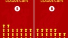 Thống kê số lượng cúp của Man United và Liverpool