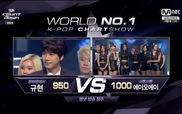 """Kyuhyun giành No.1 trên """"M! Countdown"""" 20/11"""